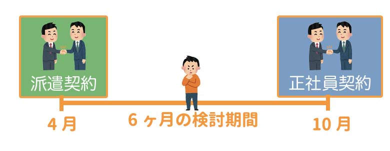 spring就活エージェント 検討期間